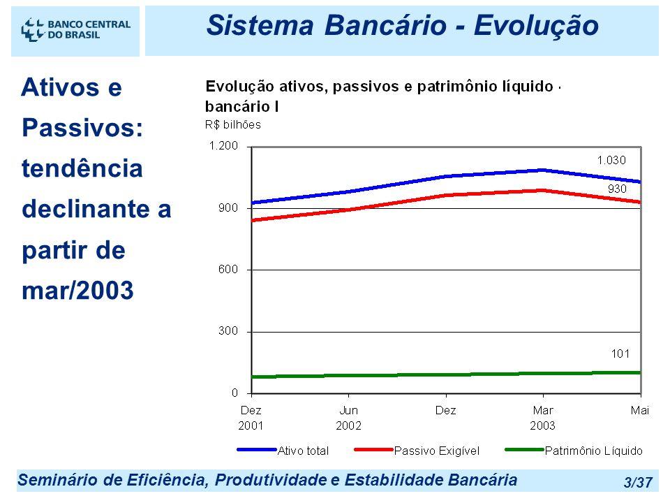 Sistema Bancário - Evolução