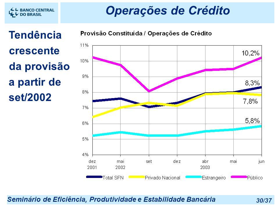 Operações de Crédito Tendência crescente da provisão a partir de