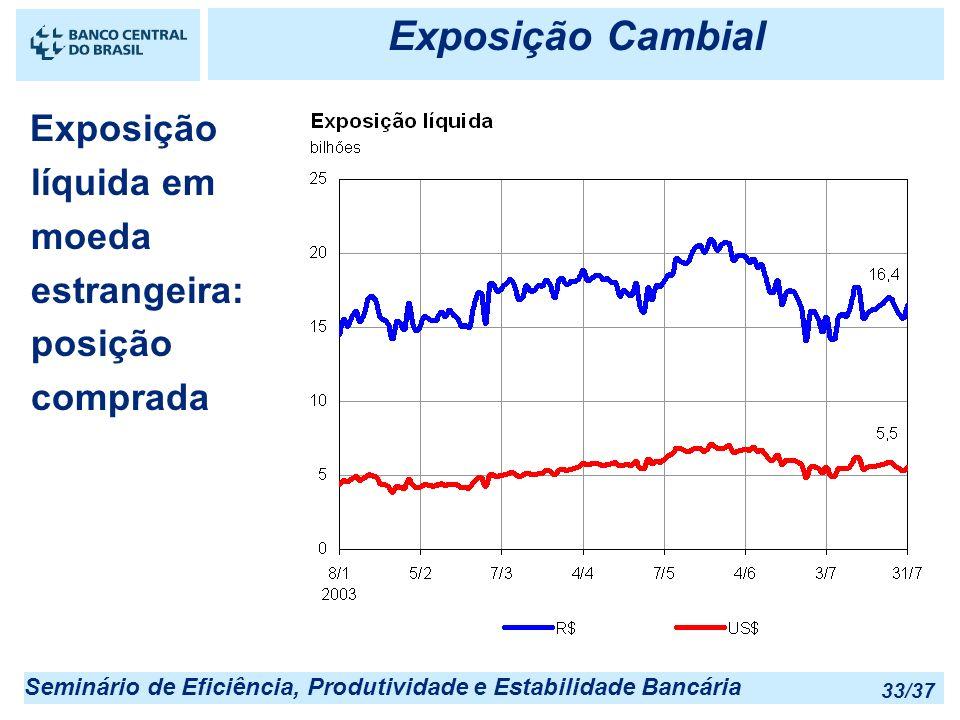 Exposição Cambial 25/03/2017 22:55. Exposição líquida em moeda estrangeira: posição comprada.