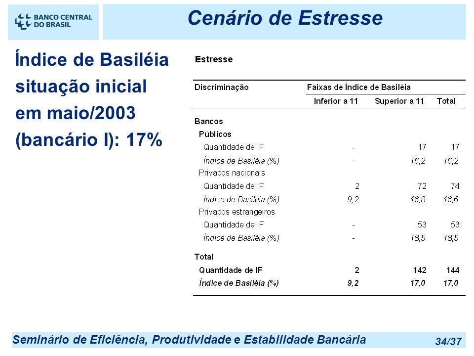 Cenário de Estresse Índice de Basiléia situação inicial em maio/2003 (bancário I): 17%