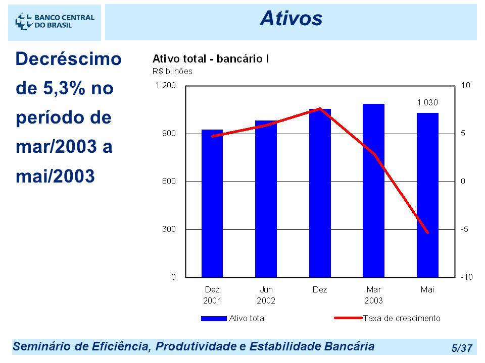 Ativos Decréscimo de 5,3% no período de mar/2003 a mai/2003