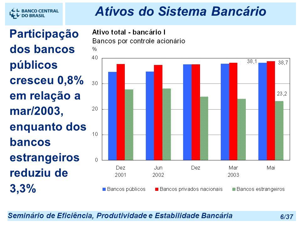 Ativos do Sistema Bancário