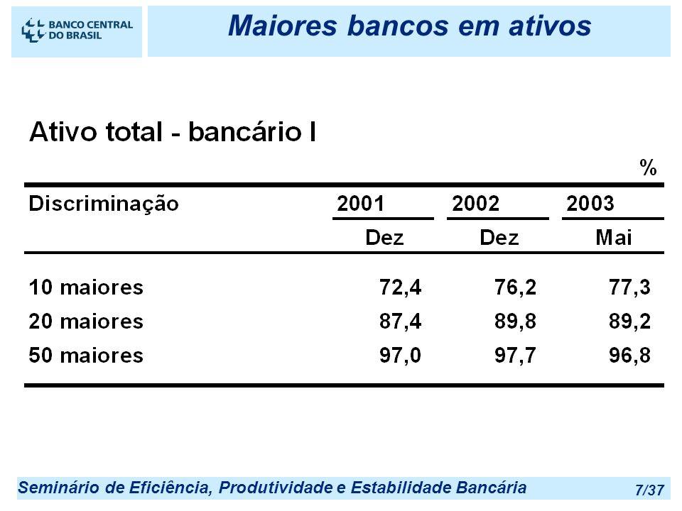 Maiores bancos em ativos