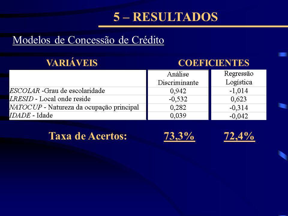 5 – RESULTADOS Modelos de Concessão de Crédito Taxa de Acertos: 73,3%