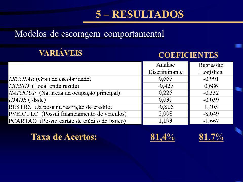 5 – RESULTADOS Modelos de escoragem comportamental Taxa de Acertos: