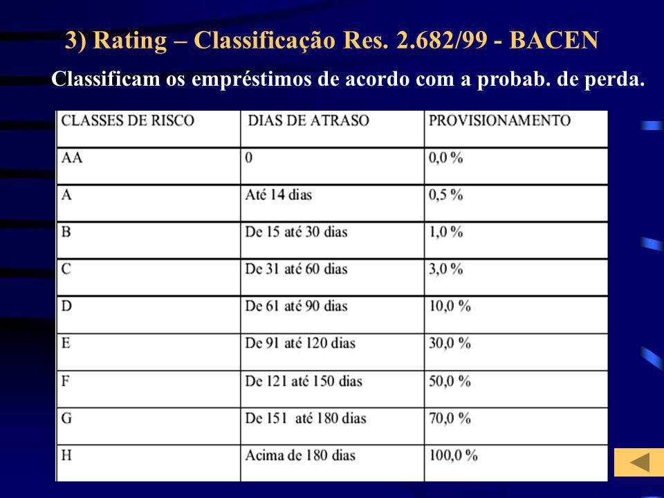 3) Rating – Classificação Res. 2.682/99 - BACEN