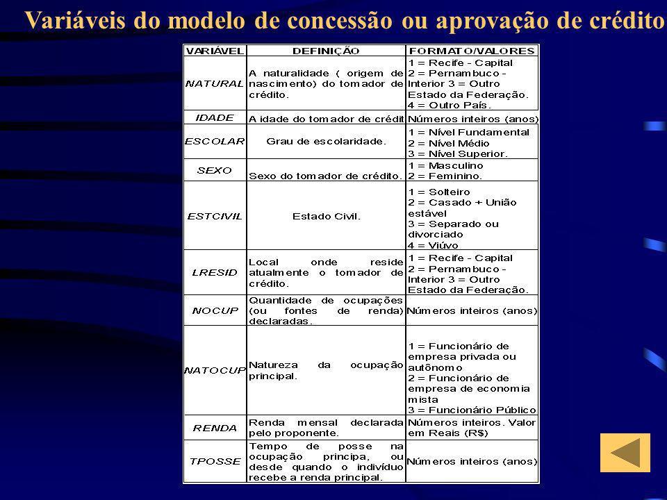 Variáveis do modelo de concessão ou aprovação de crédito