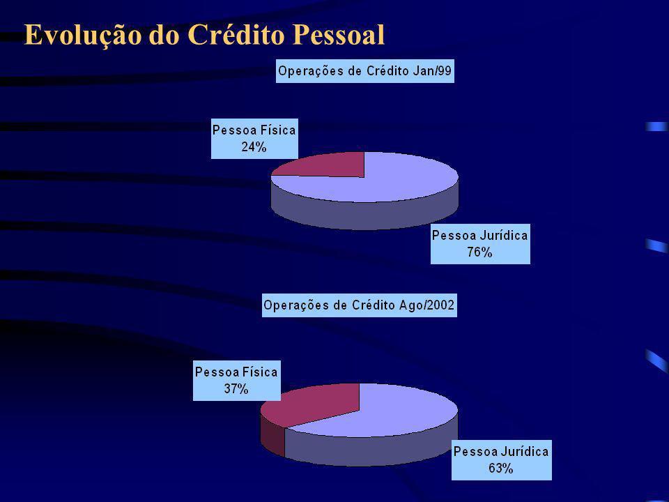 Evolução do Crédito Pessoal