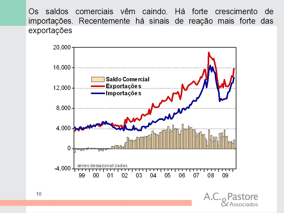 Os saldos comerciais vêm caindo. Há forte crescimento de importações