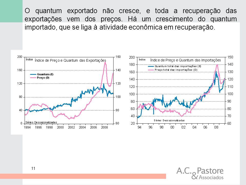 O quantum exportado não cresce, e toda a recuperação das exportações vem dos preços.