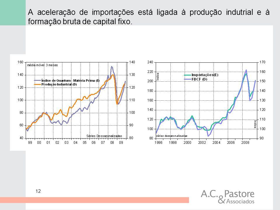 A aceleração de importações está ligada à produção indutrial e à formação bruta de capital fixo.