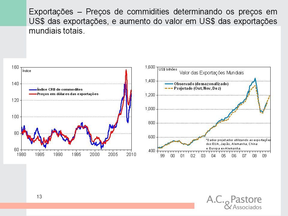 Exportações – Preços de commidities determinando os preços em US$ das exportações, e aumento do valor em US$ das exportações mundiais totais.