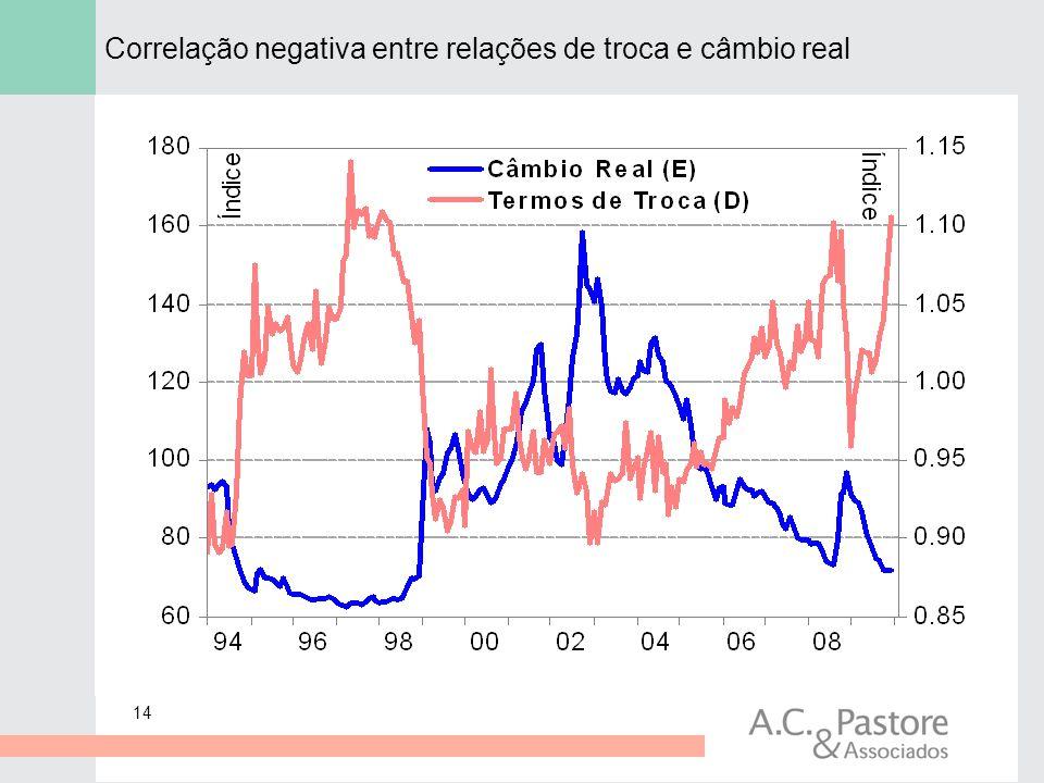 Correlação negativa entre relações de troca e câmbio real