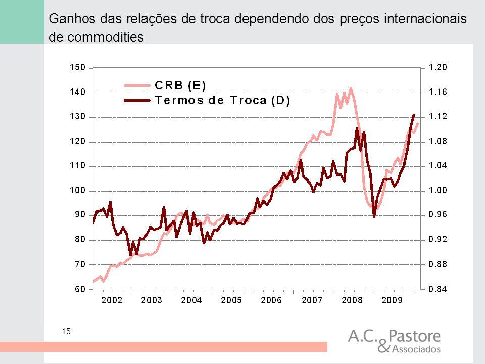 Ganhos das relações de troca dependendo dos preços internacionais de commodities