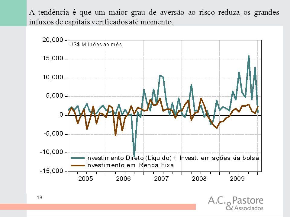 A tendência é que um maior grau de aversão ao risco reduza os grandes infuxos de capitais verificados até momento.