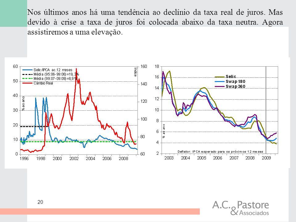 Nos últimos anos há uma tendência ao declínio da taxa real de juros