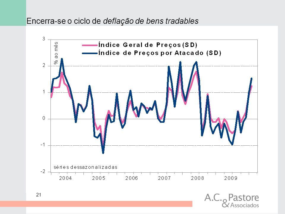 Encerra-se o ciclo de deflação de bens tradables