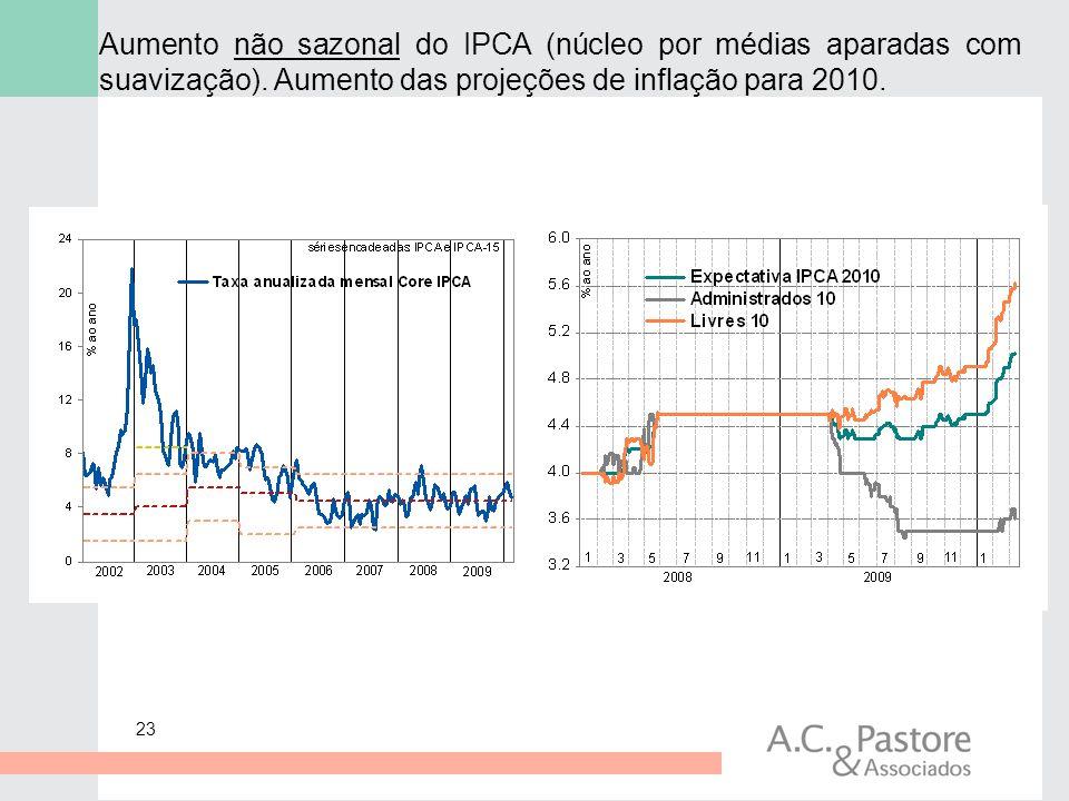 Aumento não sazonal do IPCA (núcleo por médias aparadas com suavização).