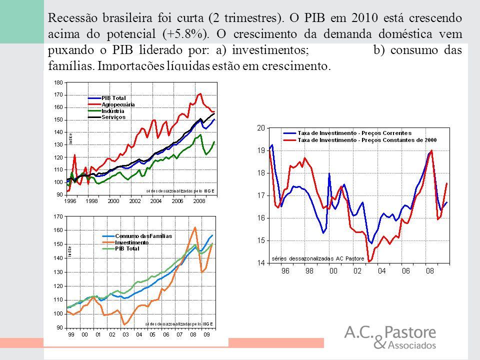 Recessão brasileira foi curta (2 trimestres)