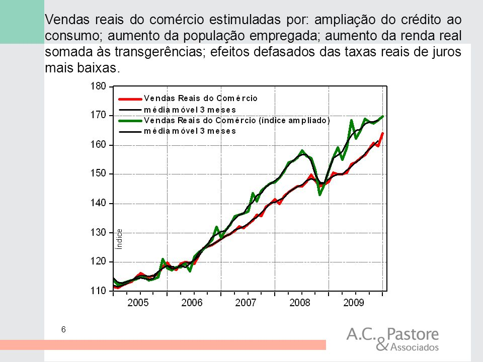 Vendas reais do comércio estimuladas por: ampliação do crédito ao consumo; aumento da população empregada; aumento da renda real somada às transgerências; efeitos defasados das taxas reais de juros mais baixas.