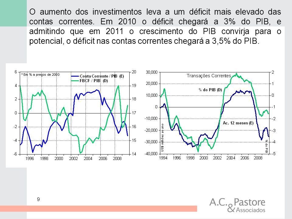 O aumento dos investimentos leva a um déficit mais elevado das contas correntes.