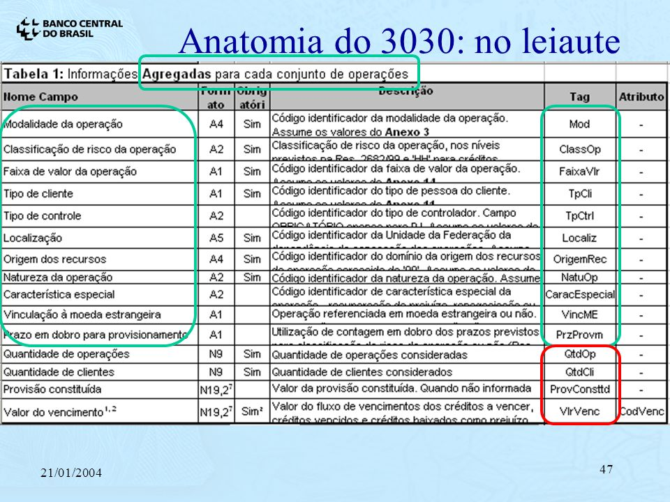Anatomia do 3030: no leiaute