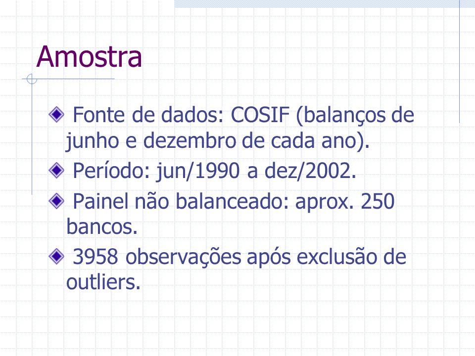 Amostra Fonte de dados: COSIF (balanços de junho e dezembro de cada ano). Período: jun/1990 a dez/2002.