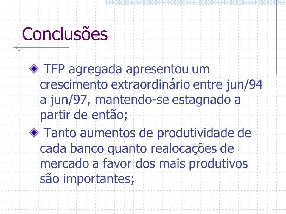 Conclusões TFP agregada apresentou um crescimento extraordinário entre jun/94 a jun/97, mantendo-se estagnado a partir de então;