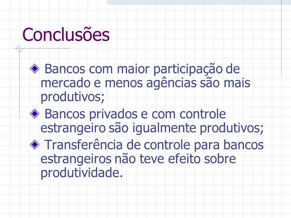 Conclusões Bancos com maior participação de mercado e menos agências são mais produtivos;