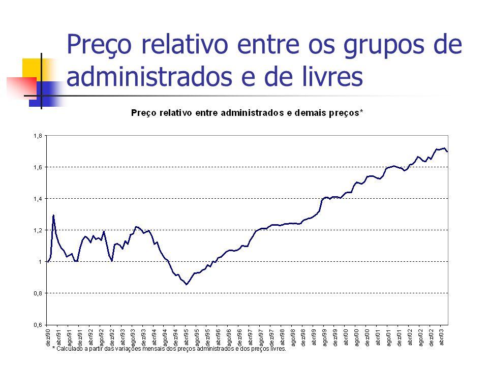 Preço relativo entre os grupos de administrados e de livres