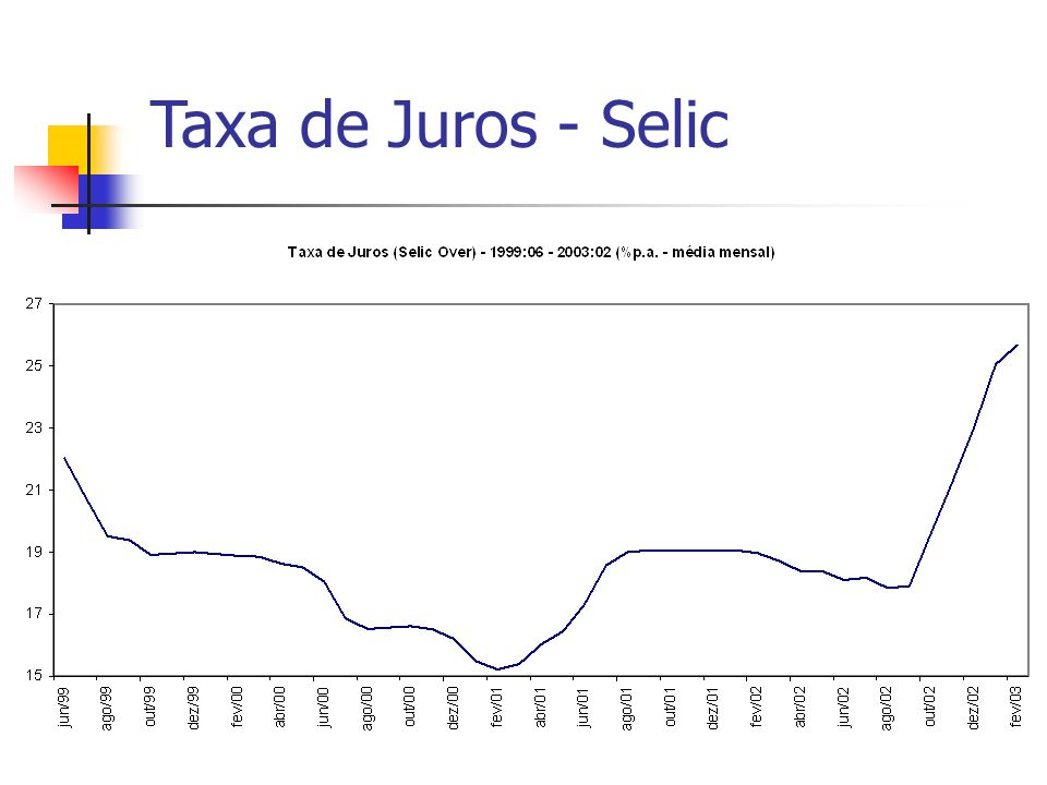 Taxa de Juros - Selic
