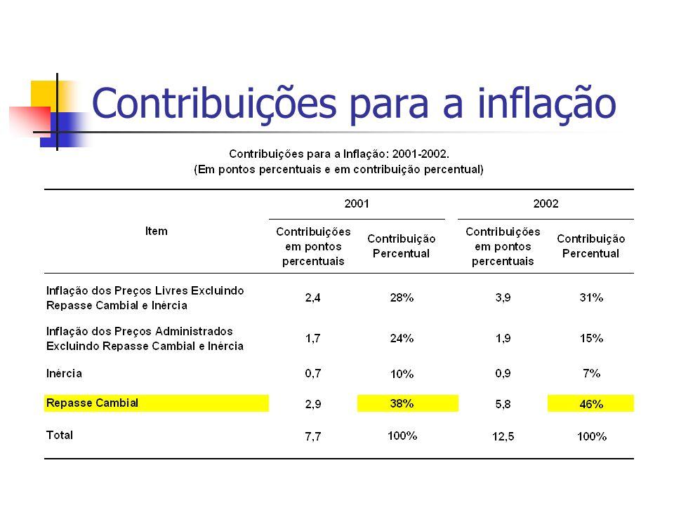 Contribuições para a inflação