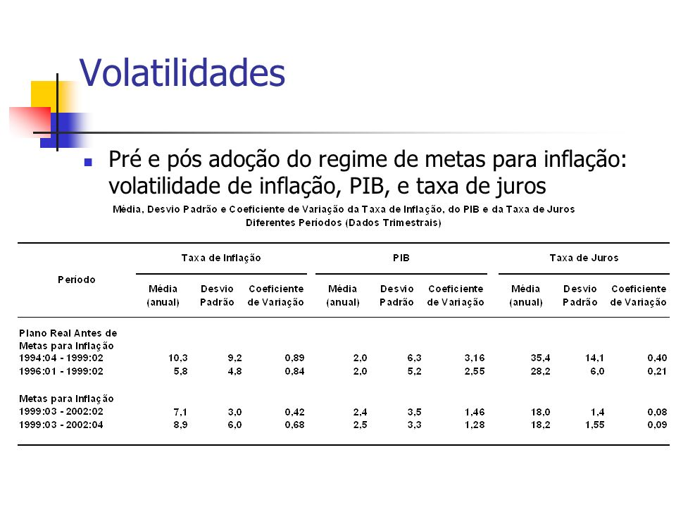 Volatilidades Pré e pós adoção do regime de metas para inflação: volatilidade de inflação, PIB, e taxa de juros.
