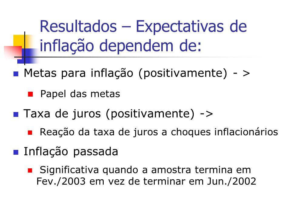 Resultados – Expectativas de inflação dependem de: