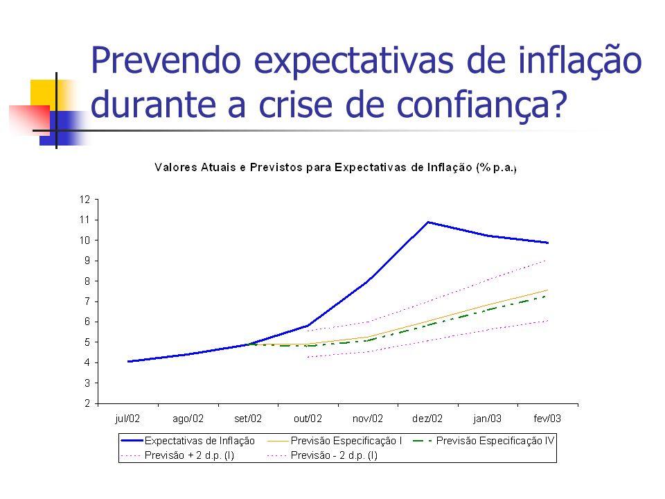 Prevendo expectativas de inflação durante a crise de confiança