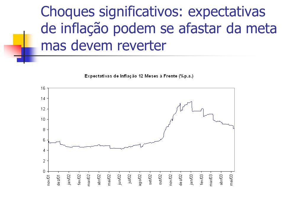 Choques significativos: expectativas de inflação podem se afastar da meta mas devem reverter