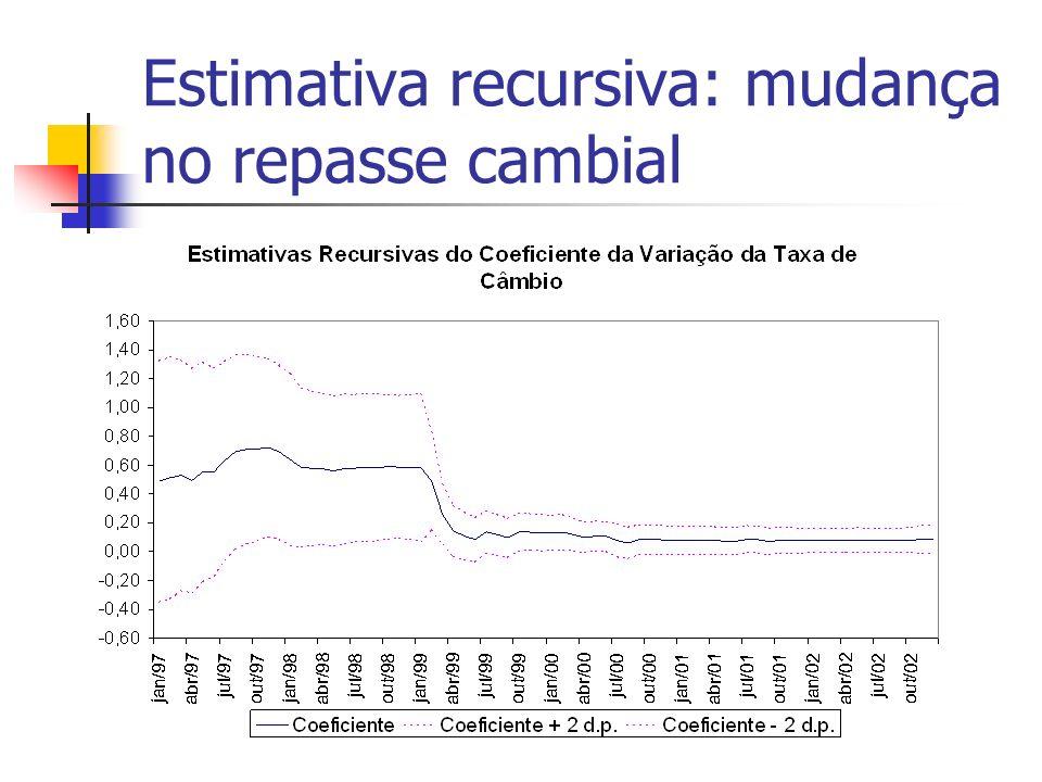 Estimativa recursiva: mudança no repasse cambial