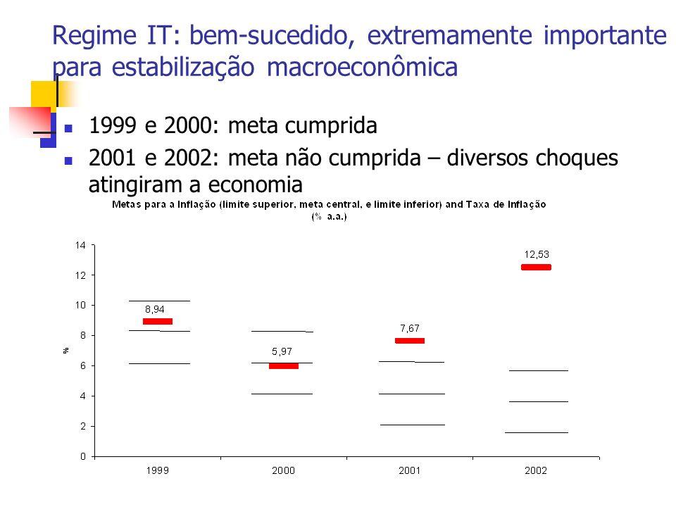 Regime IT: bem-sucedido, extremamente importante para estabilização macroeconômica