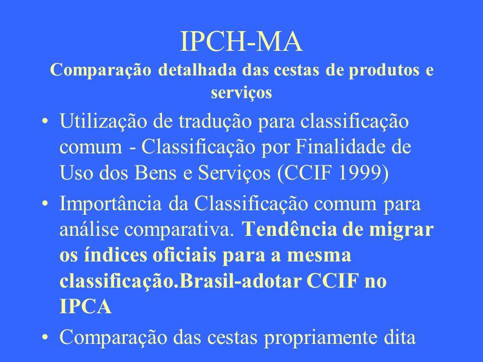 IPCH-MA Comparação detalhada das cestas de produtos e serviços