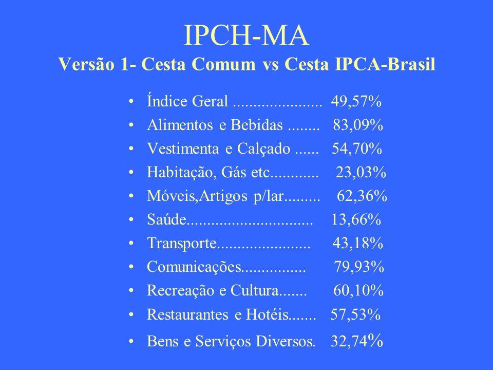 IPCH-MA Versão 1- Cesta Comum vs Cesta IPCA-Brasil