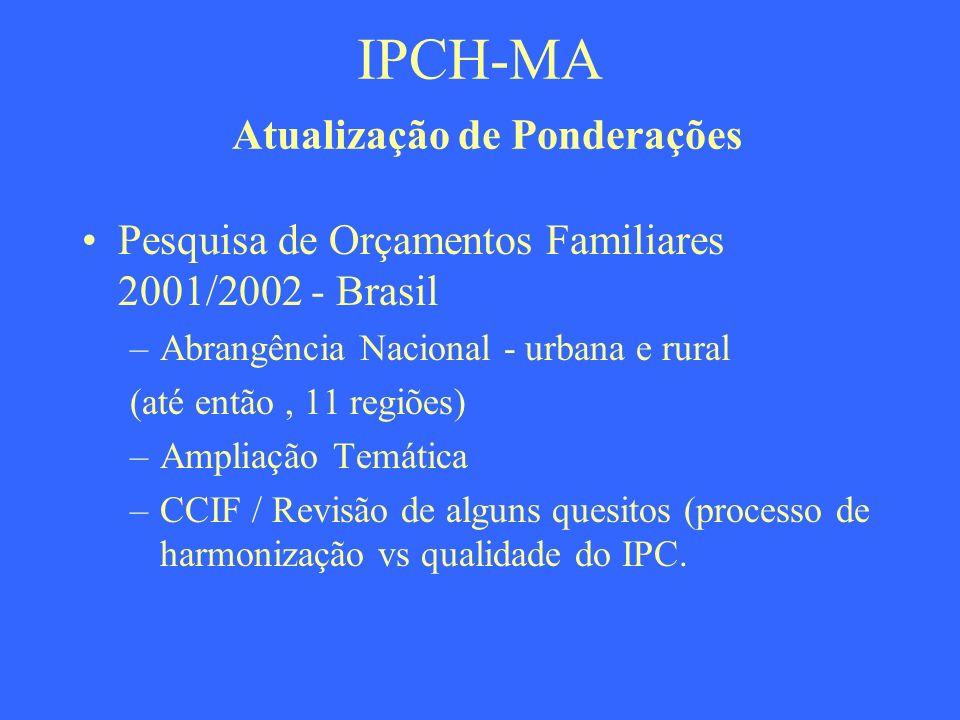 IPCH-MA Atualização de Ponderações