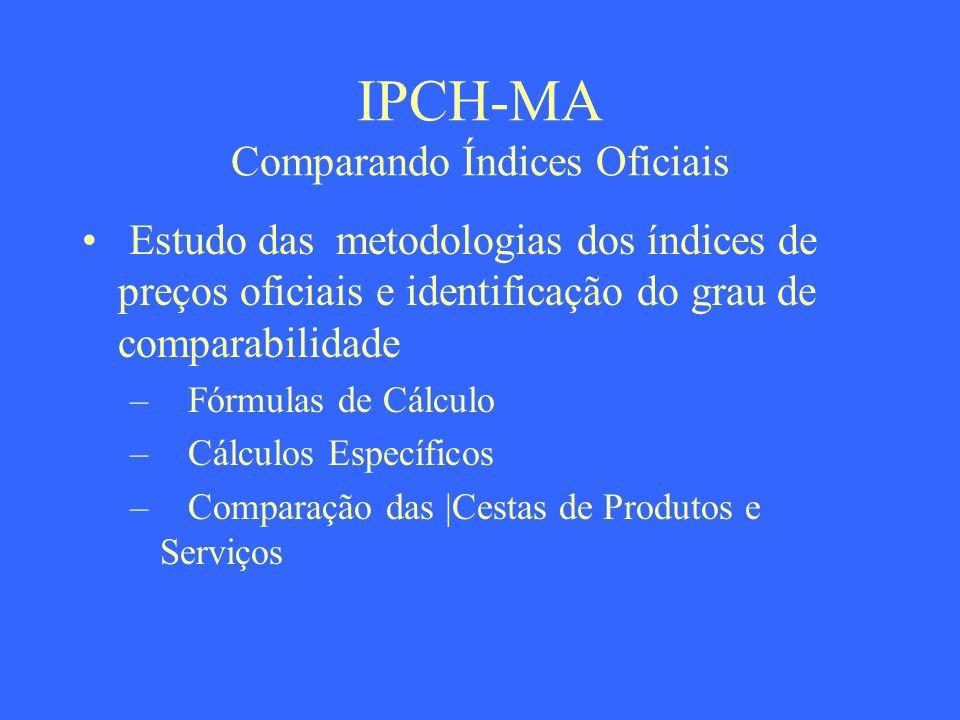 IPCH-MA Comparando Índices Oficiais