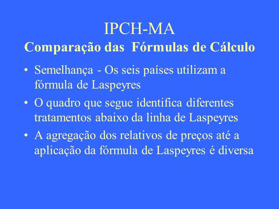 IPCH-MA Comparação das Fórmulas de Cálculo