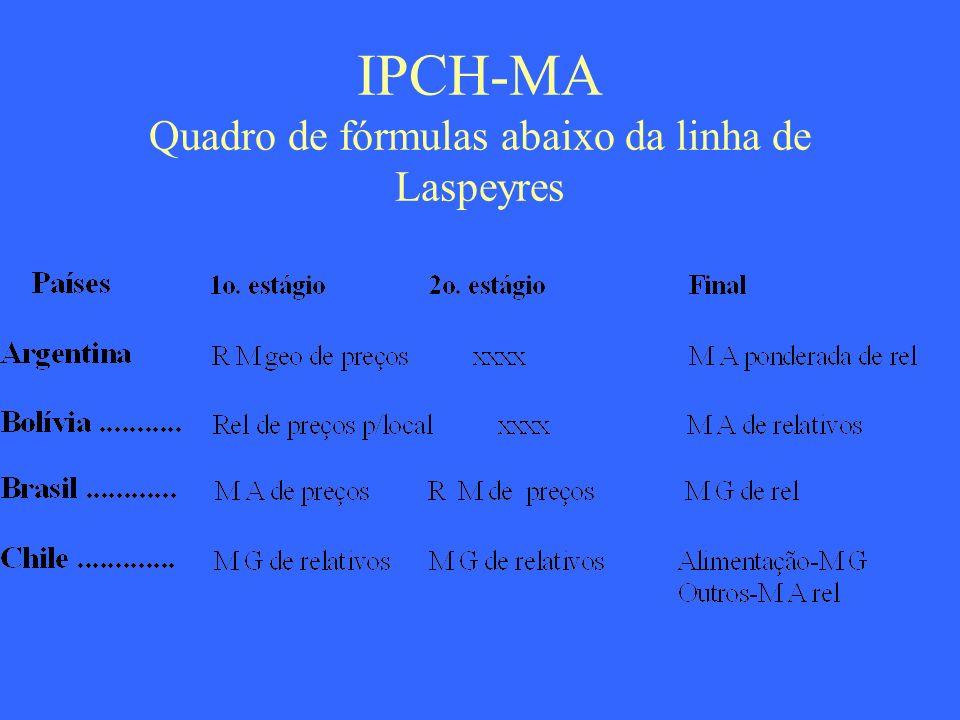 IPCH-MA Quadro de fórmulas abaixo da linha de Laspeyres
