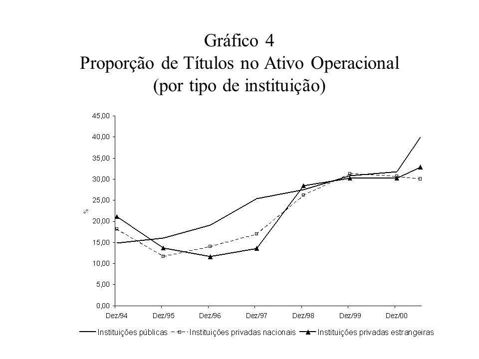Gráfico 4 Proporção de Títulos no Ativo Operacional (por tipo de instituição)