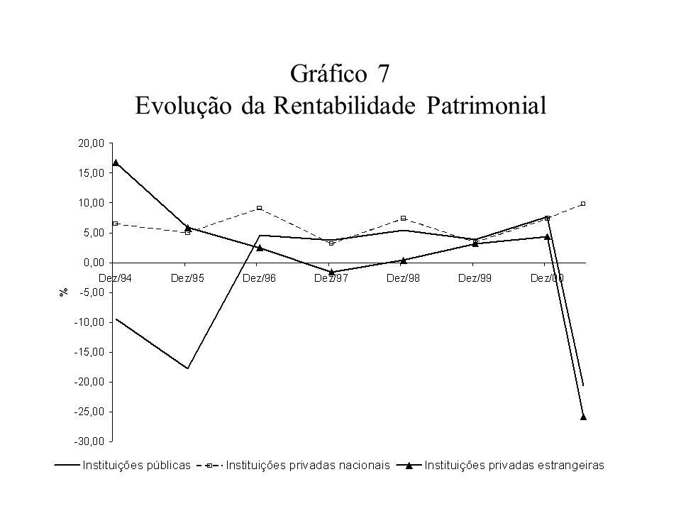 Gráfico 7 Evolução da Rentabilidade Patrimonial