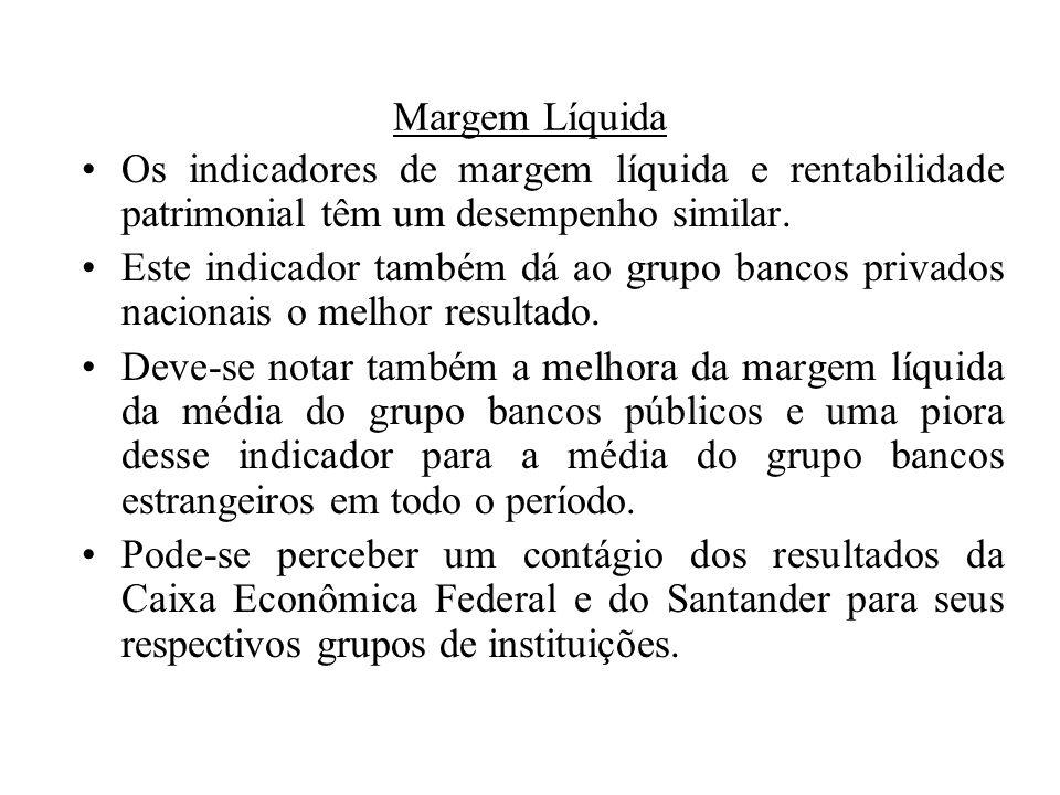 Margem Líquida Os indicadores de margem líquida e rentabilidade patrimonial têm um desempenho similar.