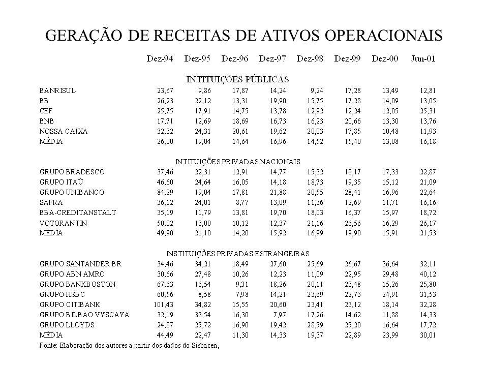 GERAÇÃO DE RECEITAS DE ATIVOS OPERACIONAIS