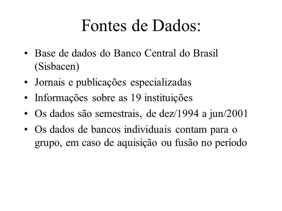 Fontes de Dados: Base de dados do Banco Central do Brasil (Sisbacen)
