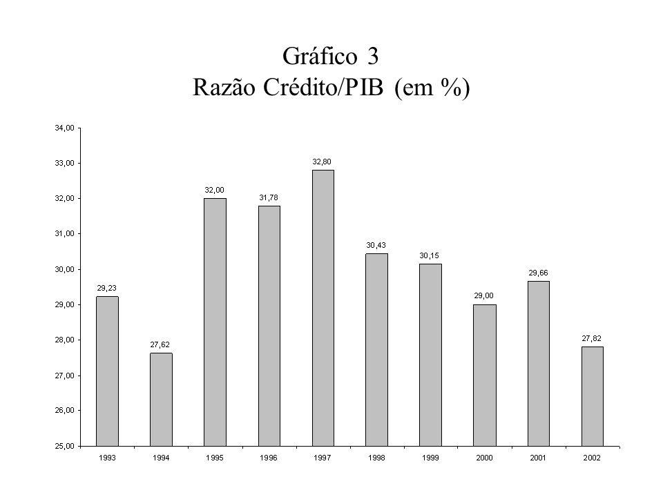 Gráfico 3 Razão Crédito/PIB (em %)